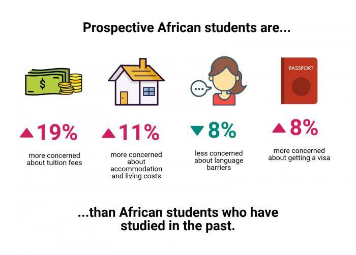 Studying abroad: prospective African student's concerns