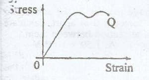 The diagram given represents the graph of stress against strain for an elastic wire. The point Q on the graph is the?