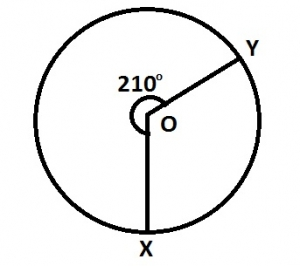In the diagram O is the center of the circle  Reflex angle