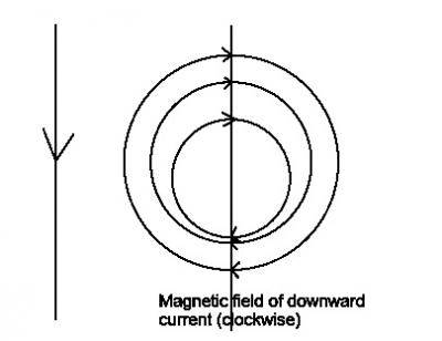 When the downward current flows in a straight vertical conductor, the direction of its magnetic field at a point due north of the wire is?